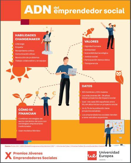 ADN de los jóvenes emprendedores sociales